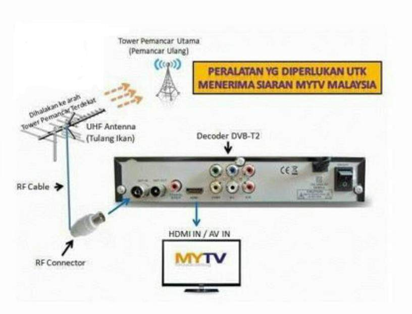( Ready Local Stock ) 2019 New Feature Mytv Full Complete Set ( Decoder +  Antenna TDT-5E + Cable ) Support Wifi + Youtube