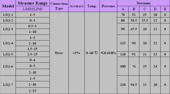 Oxygen Air Flow Meter,LZQ-5 Flowmeter 2.5-25LPM Flow Meter with Control Valve for Oxygen//Air//Gas