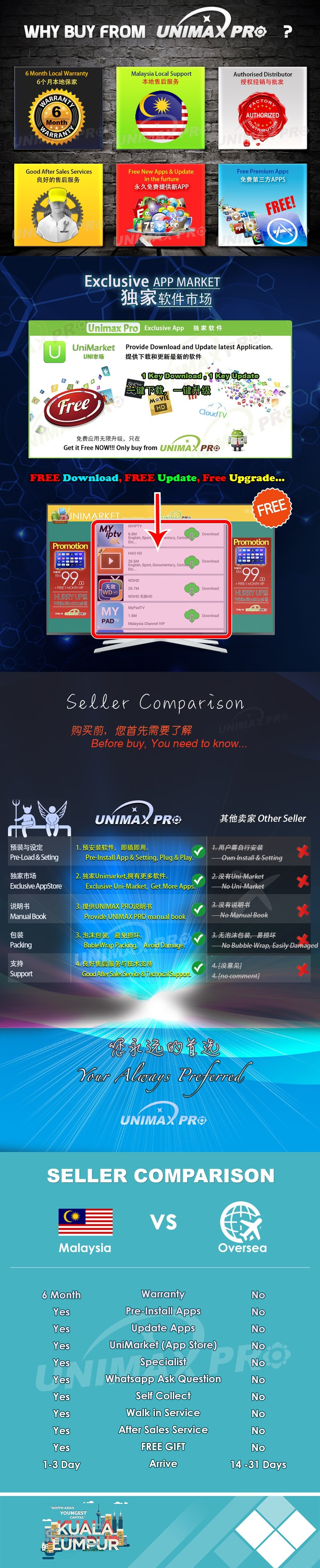 (Unimax Pro) Egreat A8 PRO Huawei Hisilicon Hi3798CMV200 Quad Core 2GB RAM  8GB ROM Android 7 TV Box Malaysian Famous Apps 10000+ TV Channel VOD Movie