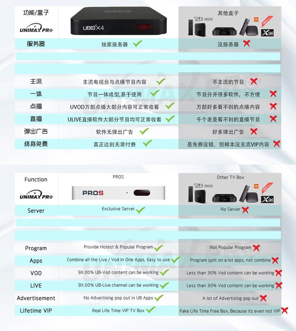 (Unimax Pro)(Refurbished) 2017/18 IPTV UNBLOCK TECH UBOX3 Gen 3 S900 Pro-BT  Bluetooth Version & Standard Editon Smart Android TV Box Premium Life Time