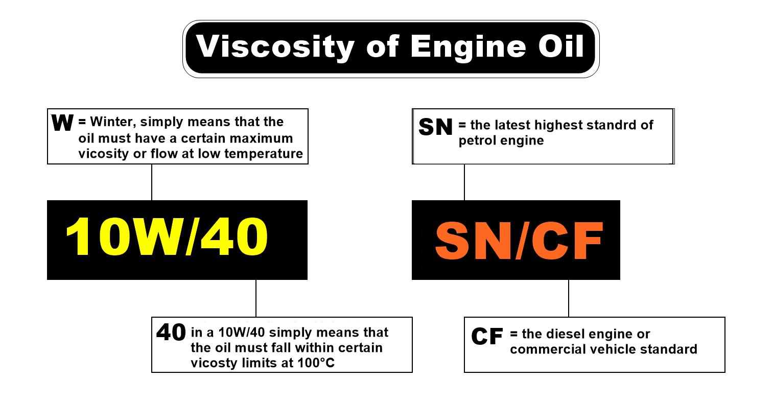 Car Doctor Semi Synthetic Lubricant 10W-40 Engine Oil (4 litres) - BESTCOM2U