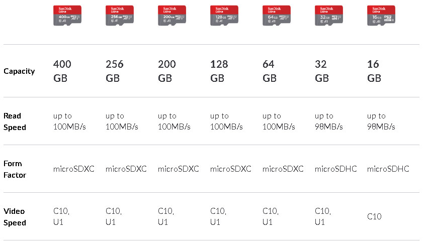 100MBs A1 U1 C10 Works with SanDisk SanDisk Ultra 128GB MicroSDXC Verified for Videocon Infinium X30 by SanFlash